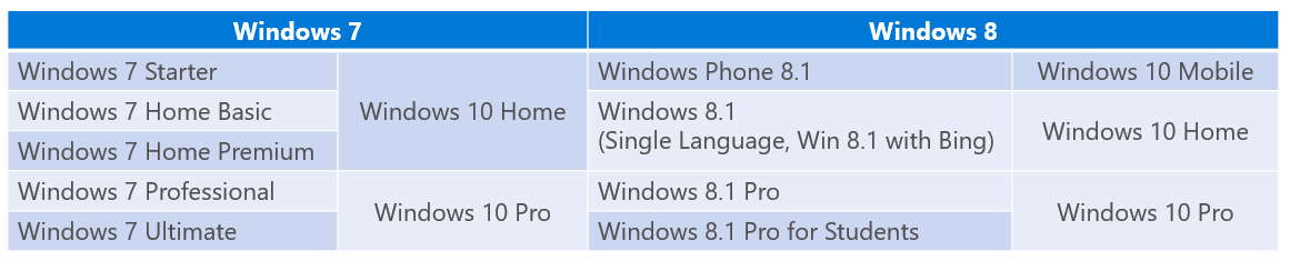 update_versions_windows10